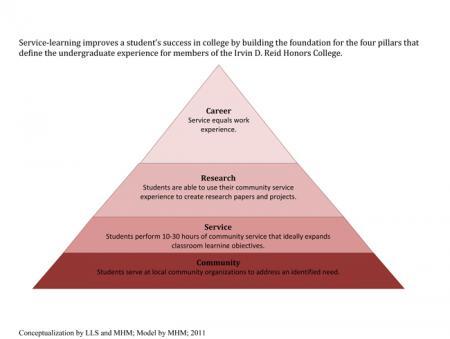 CommunityEngagement@Wayne - Benefits of Service-Learning
