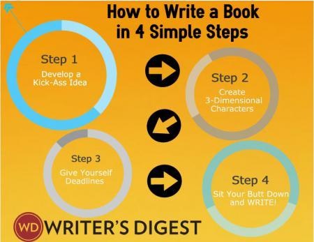 How to Write a Book: 4 Simple Steps to Getting