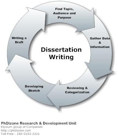 Where can i find dissertations online