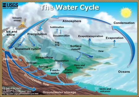 Water cycle: The water cycle to print, from USGS Water