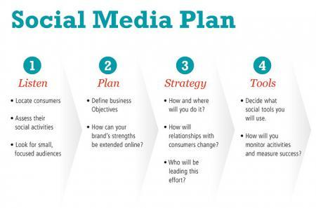 14 Things To Remember When Writing A Social Media Strategy