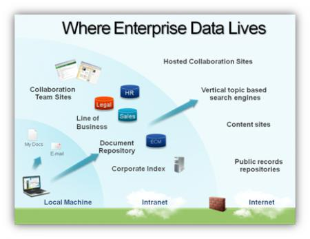 Important enterprise data is found on local machines, in a