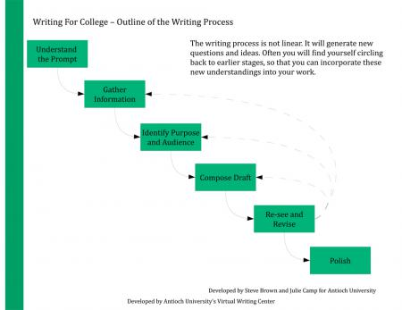 Writing Process Outline   Antioch University