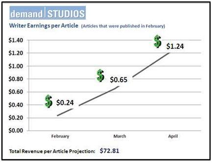 demand-studios.jpg