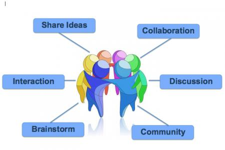 Image from http://wikiscreatingcollaborativelearningspaces.pbworks.com ...